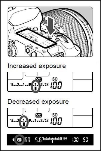 Fill-in Flash diagram